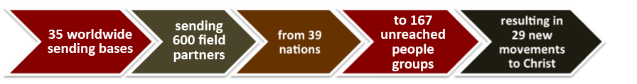 35 worldwide sending bases sending 600 field partners to 167 unreached people groups